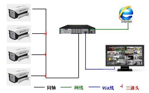 同轴ahd模拟高清监控摄像机厂家