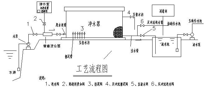 重力式一体化净水器工作原理: 1.过滤流程 流体通过过滤器滤筒流出,进水、出水会产生压力差。随着过滤的进行、压力会升高,当压力差达到预定值时,则自动清洗。不同的滤网适用于不同的过滤精度。 2.清洗方式 采用吸吮扫描器(由一台0.75KW电机带动),绕滤网作螺旋运动。扫描器上的吸口运动吸吮杂志微粒,通过排放排出,清洗时间为1-3分钟。 3.