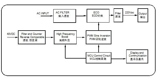 电工电气 电源 逆变器  dc48v通信逆变器工作原理(逆变器电路图)