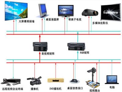 屏幕显示系统
