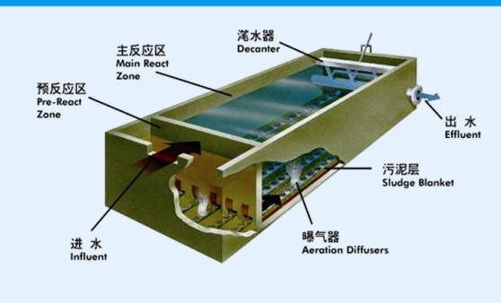 昆明水处理设备|ICEAS工艺