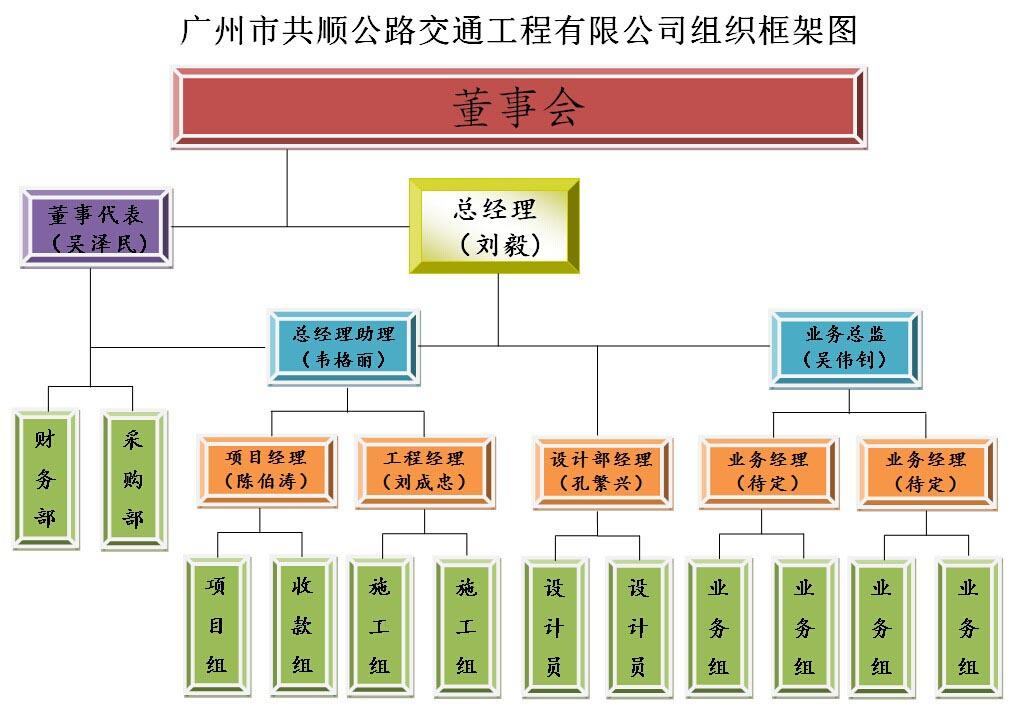 组织框架图-广州市共顺公路交通工程有限公司的2
