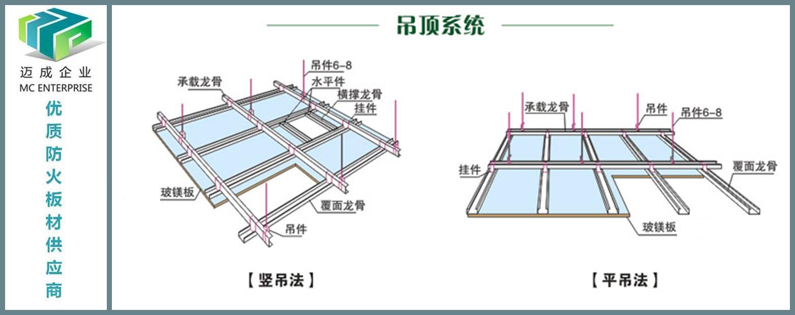 使用方法 玻镁板施工说明及应用板材接缝处理 (A)单层罩面板在龙骨两侧的板缝,以及双层罩面板在龙骨骨架同一侧的内、外层板的板缝,均应错开排布,即接缝不能落在同一龙骨上。 (B)板材对接时宜留设3-5mm板缝。 (C)将板缝清理干净,填嵌缝材料(根据玻镁平板的特点,宜使用弹性嵌缝材料)。 (D)嵌缝材料填平压实后,将玻纤网带或高分子材料网带粘覆在板缝上再抹一层腻子,刮平即可。