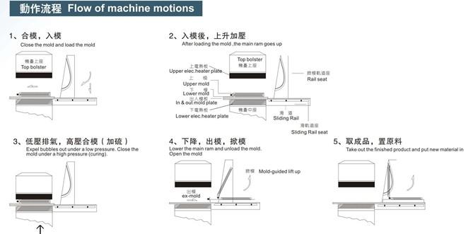 热压成型硫化机机操作原理