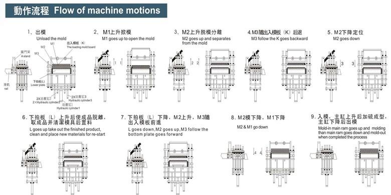 前顶4RT开模橡胶注射机工作原理