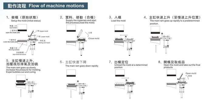 自动快速前顶2rt开模热压成型机
