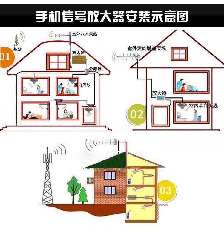 手机信号放大器安装图图片