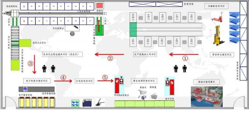 生产物流岗位组织结构图