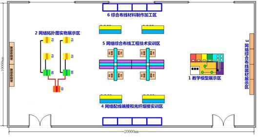 以西元网络综合布线实训设备为设计平台,进行综合布线系统工作区子