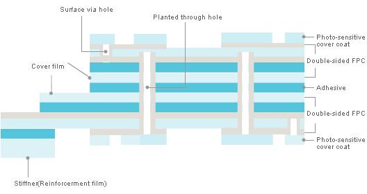多层软式印刷电路板的导体线路层为3层以上,具有更高的